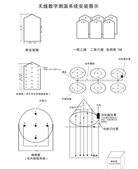 钢板仓无线数字测温系统安装图